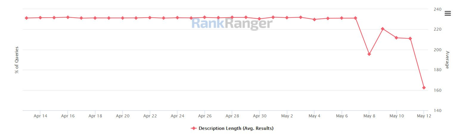 Rank Ranger Meta Description Length