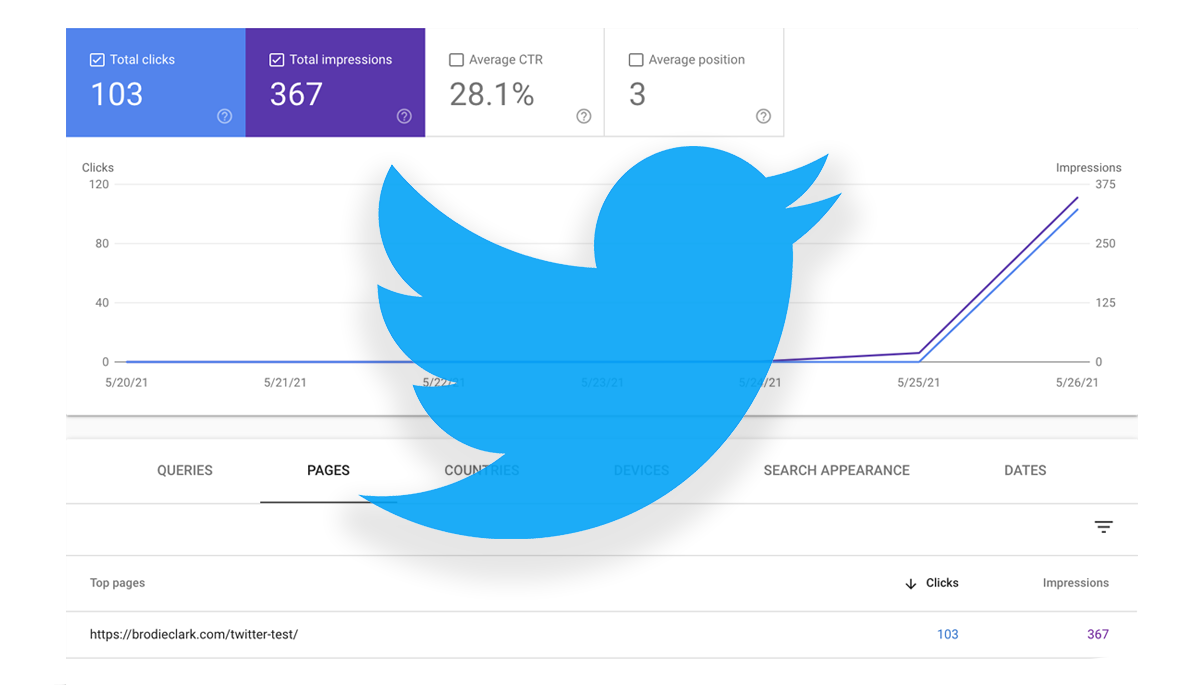 twitter carousel google experiment and data